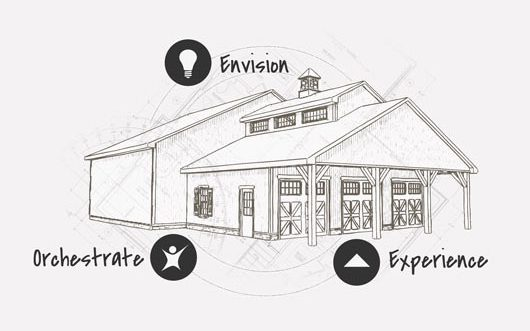 Our Process - Envision, Orchestrate, Experience